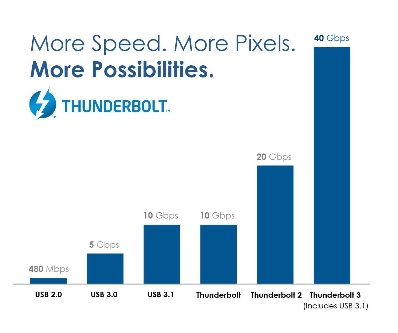 Thunderbolt™ 3